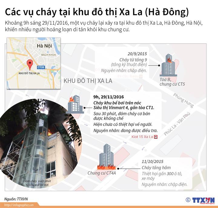 Các vụ cháy tại khu đô thị Xa La (Hà Đông)