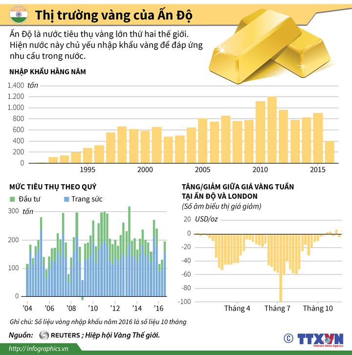 Thị trường vàng của Ấn Độ