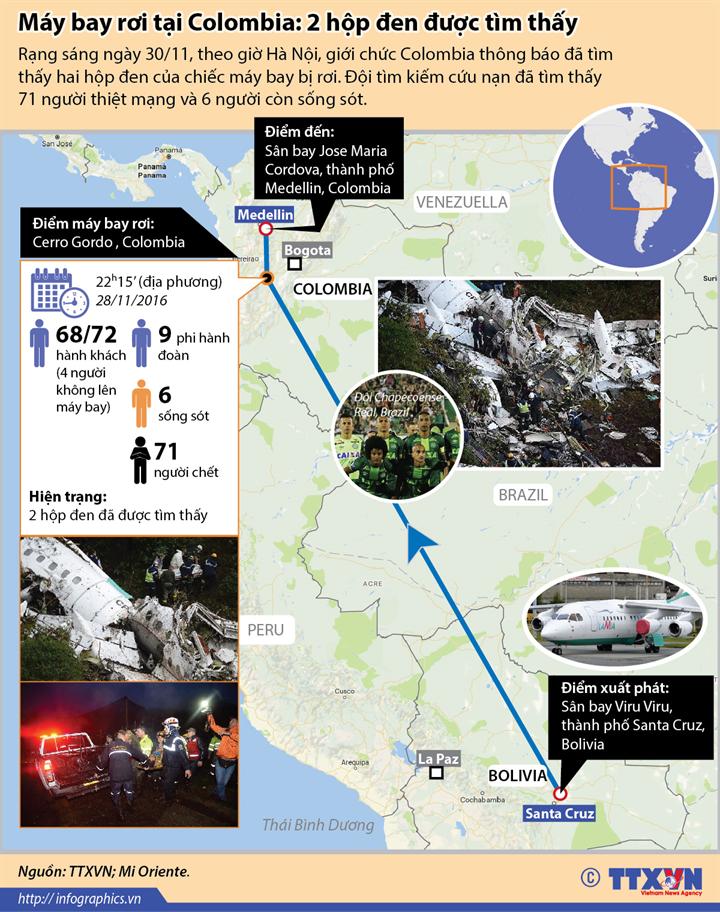 Máy bay rơi tại Colombia: 2 hộp đen được tìm thấy