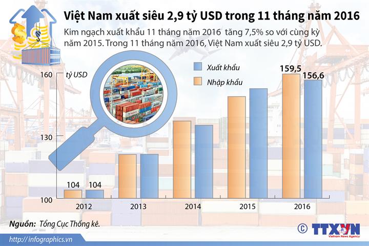 Việt Nam xuất siêu 2,9 tỷ USD trong 11 tháng năm 2016
