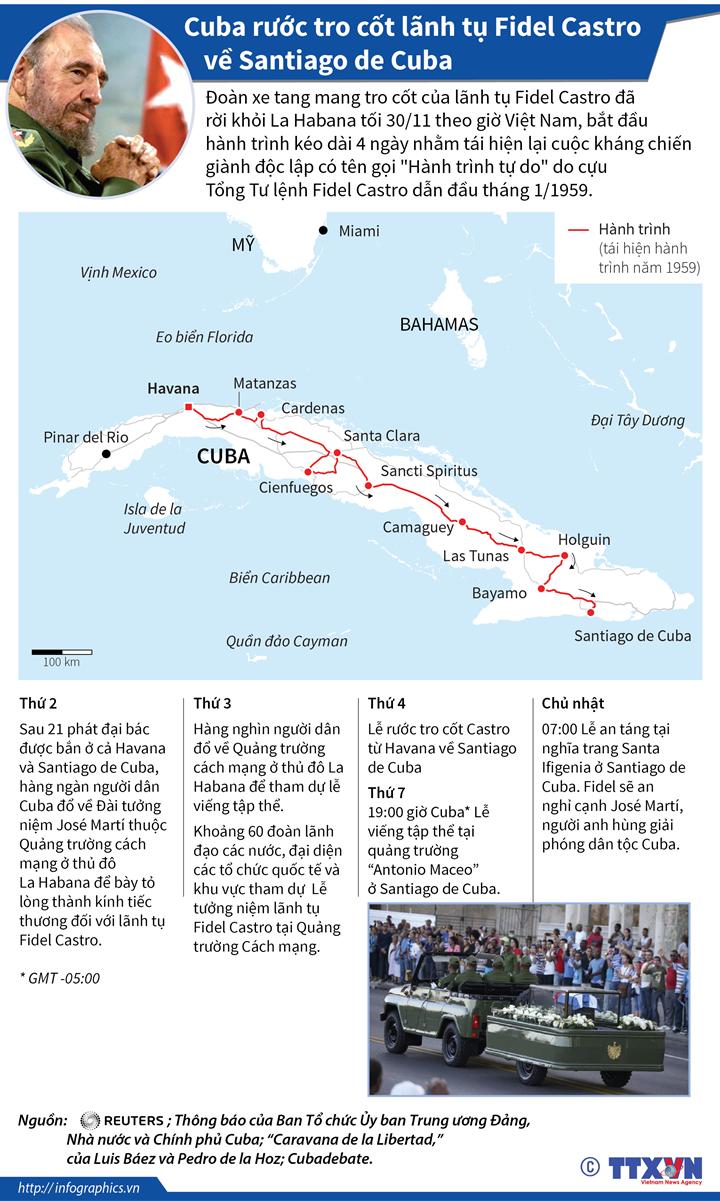 Cuba rước tro cốt lãnh tụ Fidel Castro về Santiago de Cuba