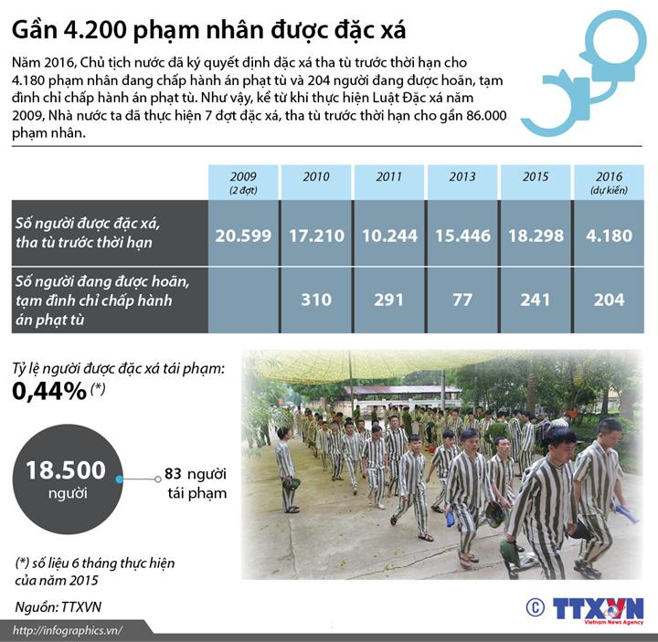 Gần 4.200 phạm nhân được đặc xá năm 2016
