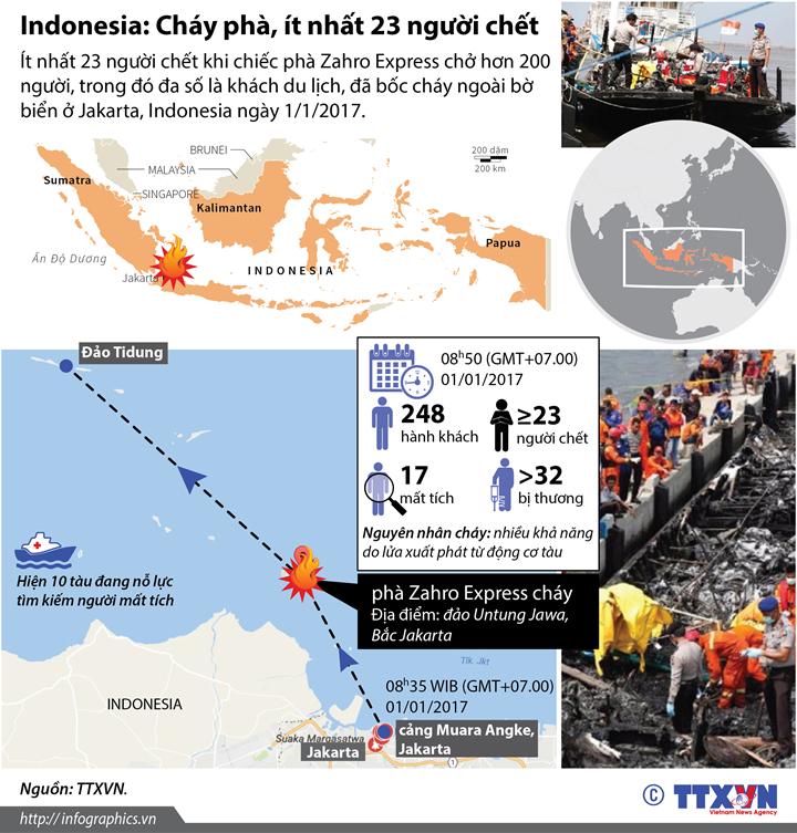 Indonesia: Cháy phà, ít nhất 23 người chết