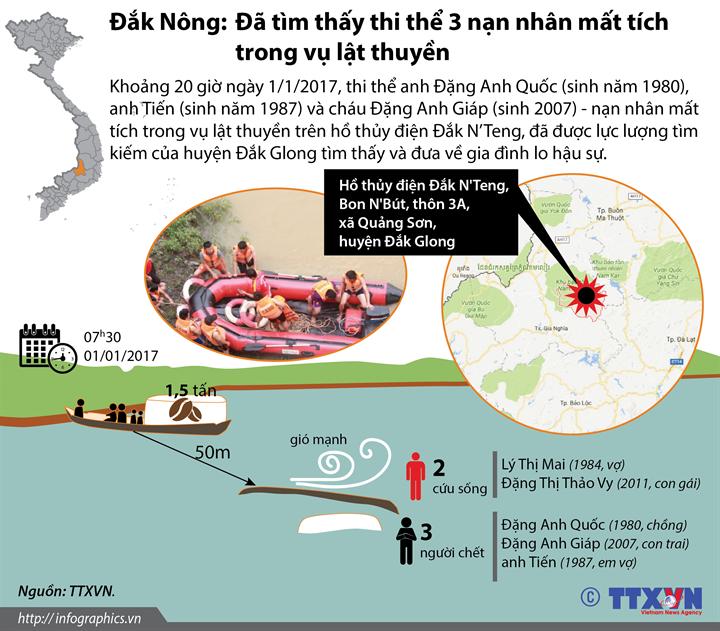Đắk Nông: Đã tìm thấy thi thể 3 nạn nhân mất tích trong vụ lật thuyền