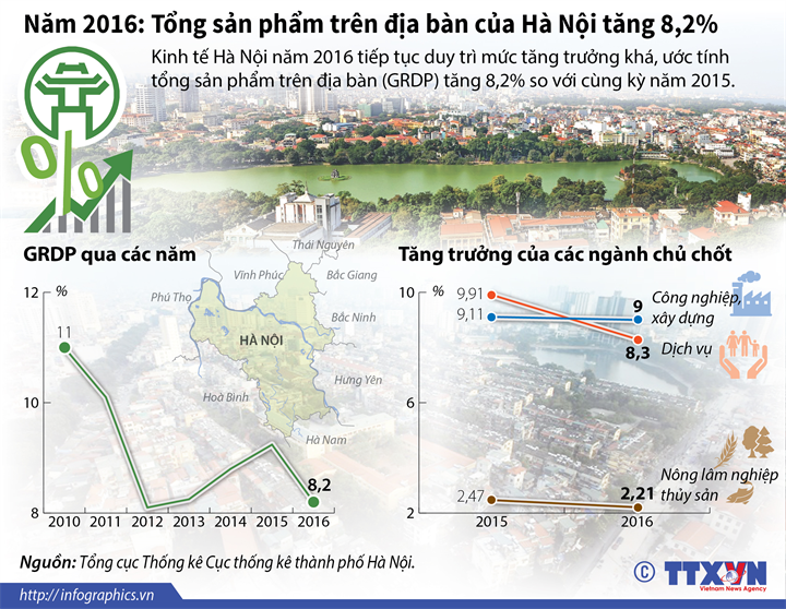 Năm 2016: Tổng sản phẩm trên địa bàn của Hà Nội tăng 8,2%