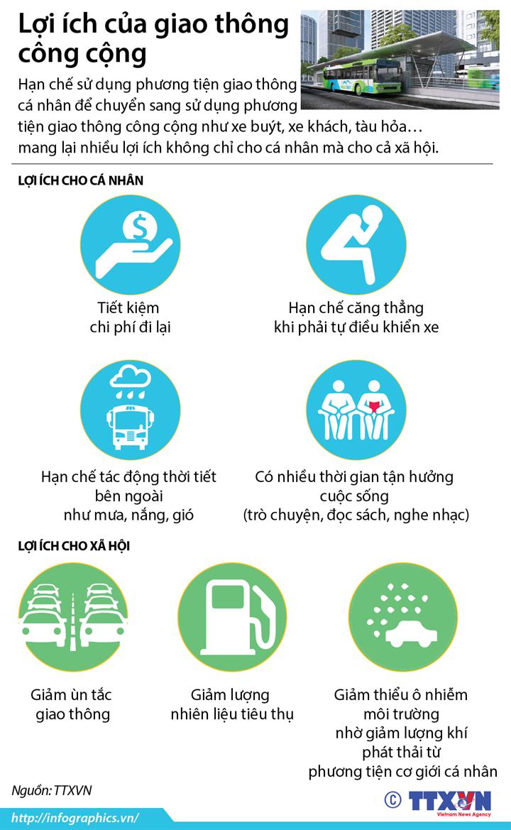 Lợi ích của giao thông công cộng