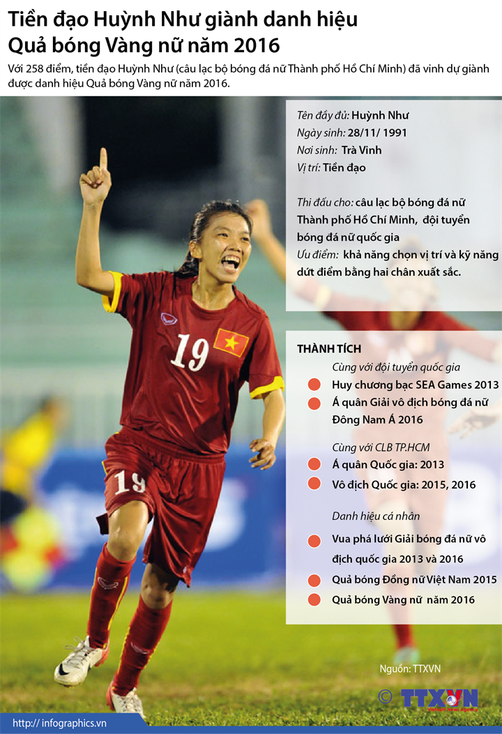 Tiền đạo Huỳnh Như giành danh hiệu Quả bóng Vàng nữ năm 2016