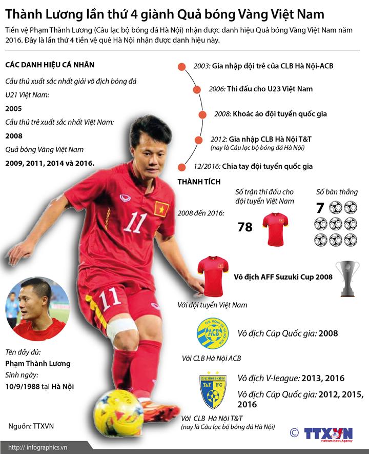 Thành Lương lần thứ 4 giành Quả bóng Vàng Việt Nam