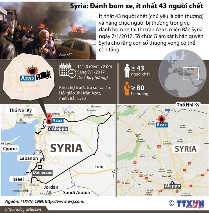 Syria: Đánh bom xe, ít nhất 43 người chết