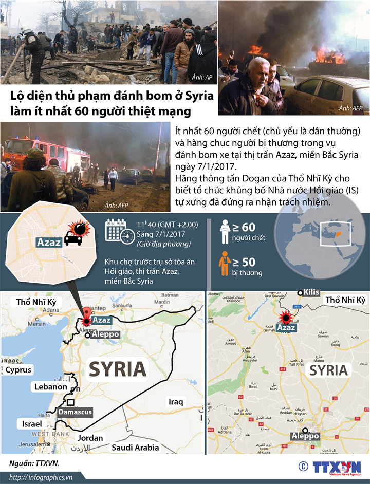 Lộ diện thủ phạm đánh bom ở Syria làm ít nhất 60 người thiệt mạng