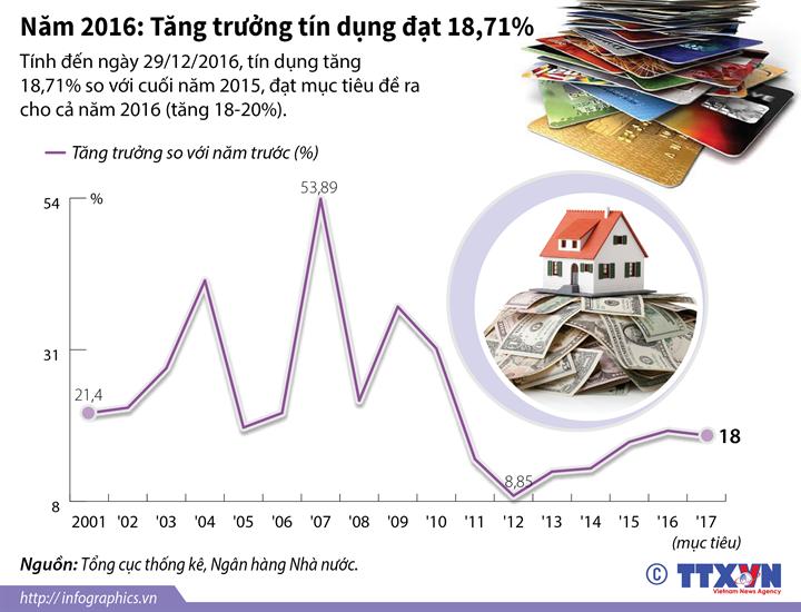 Năm 2016: Tăng trưởng tín dụng đạt 18,71%