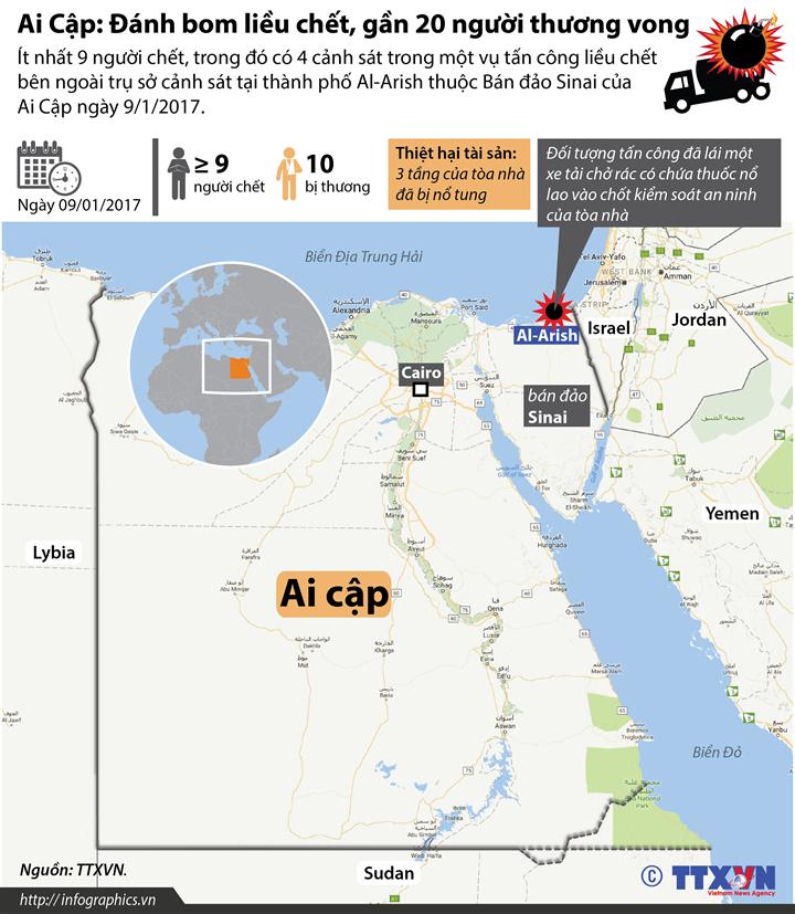 Ai Cập: Đánh bom liều chết, gần 20 người thương vong