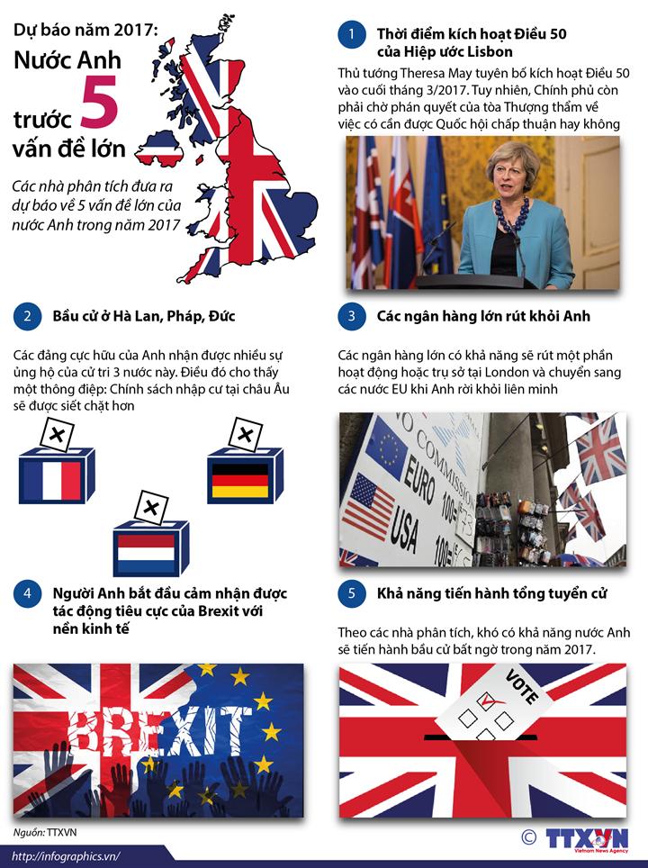 Dự báo năm 2017: Nước Anh trước 5 vấn đề lớn