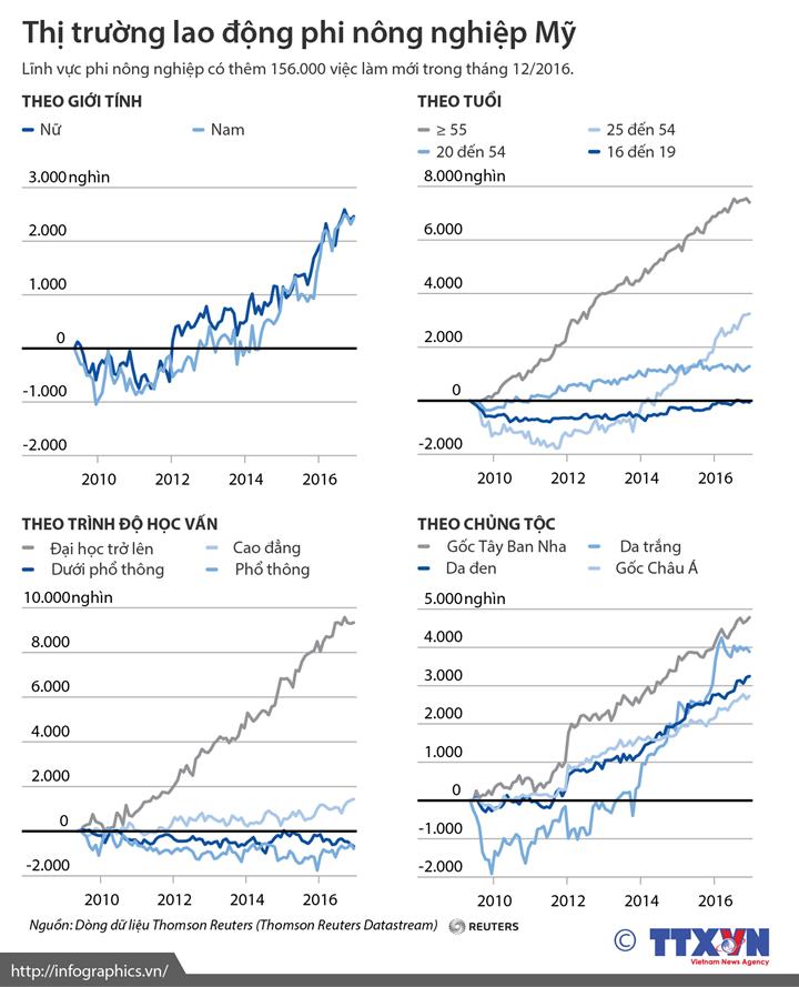 Thị trường lao động phi nông nghiệp Mỹ