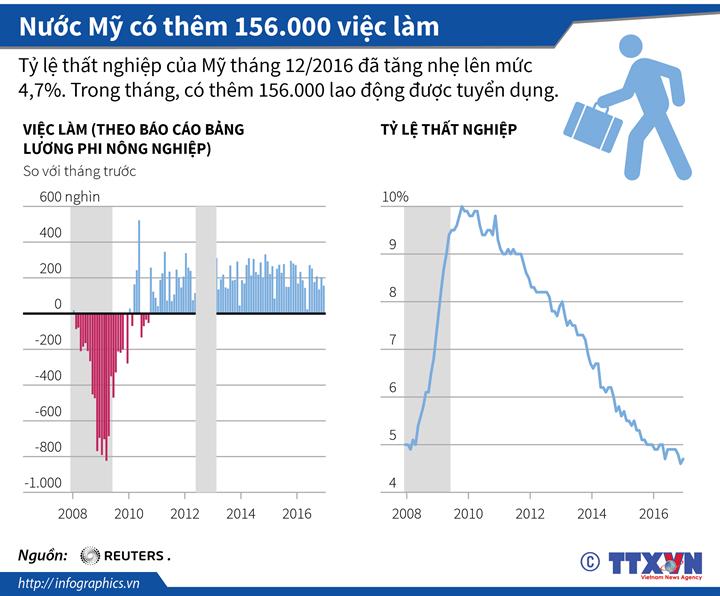 Nước Mỹ có thêm 156.000 việc làm