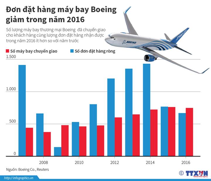 Đơn đặt hàng máy bay Boeing giảm trong năm 2016