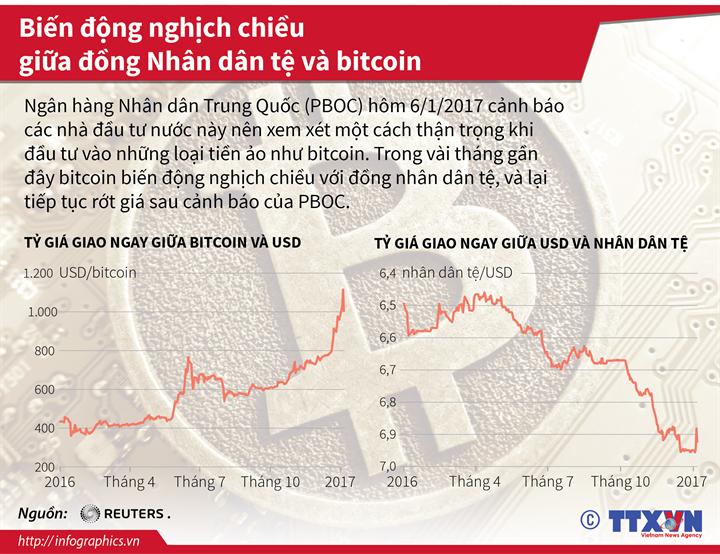 Biến động nghịch chiều giữa đồng Nhân dân tệ và bitcoin