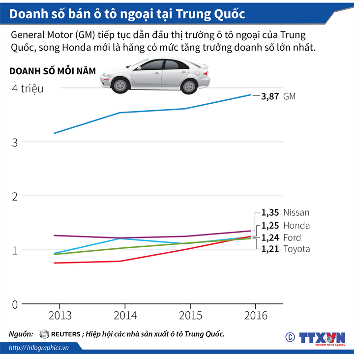 Doanh số bán ô tô ngoại tại Trung Quốc