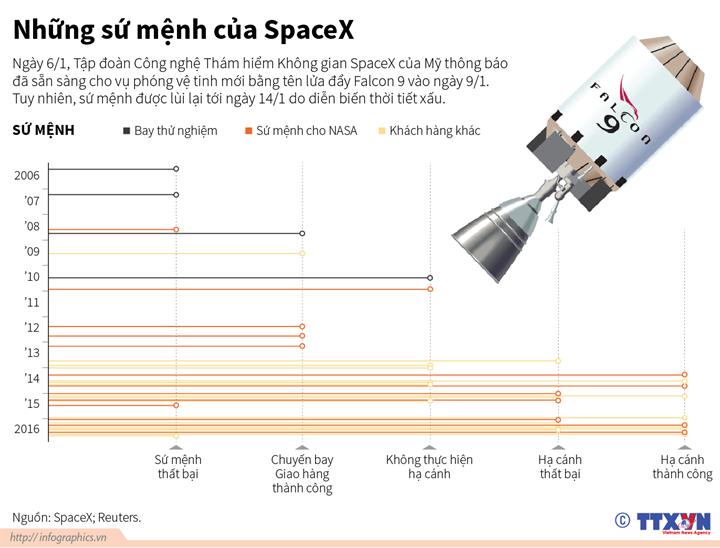 Những sứ mệnh của SpaceX