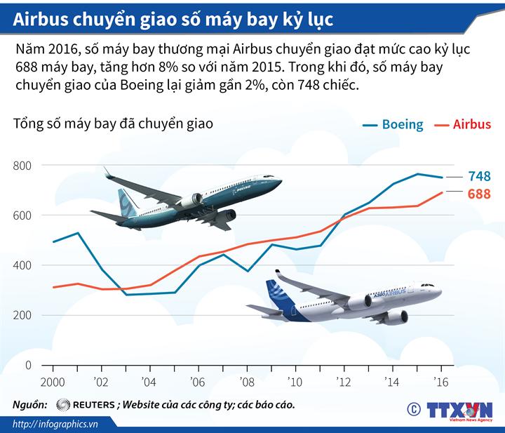 Airbus chuyển giao số máy bay kỷ lục