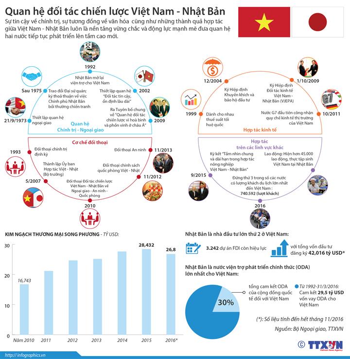 Quan hệ đối tác chiến lược Việt Nam - Nhật Bản
