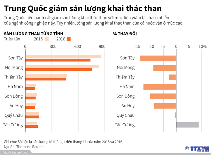 Trung Quốc giảm sản lượng khai thác than