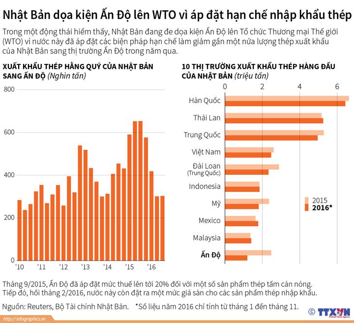 Nhật Bản dọa kiện Ấn Độ lên WTO vì áp đặt hạn chế nhập khẩu thép