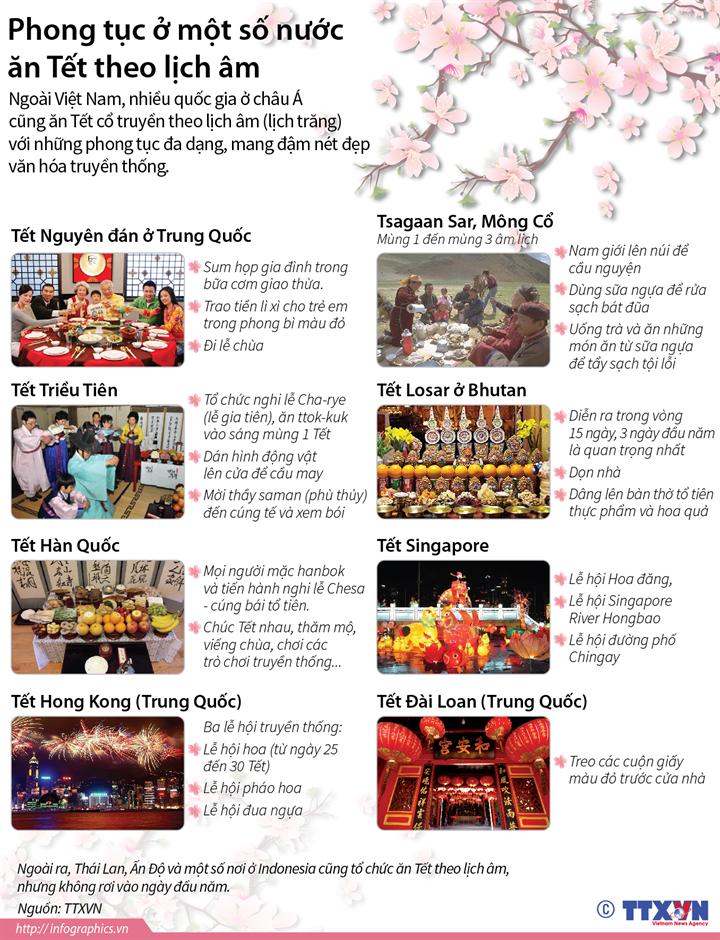 Phong tục ở một số nước ăn Tết theo lịch âm