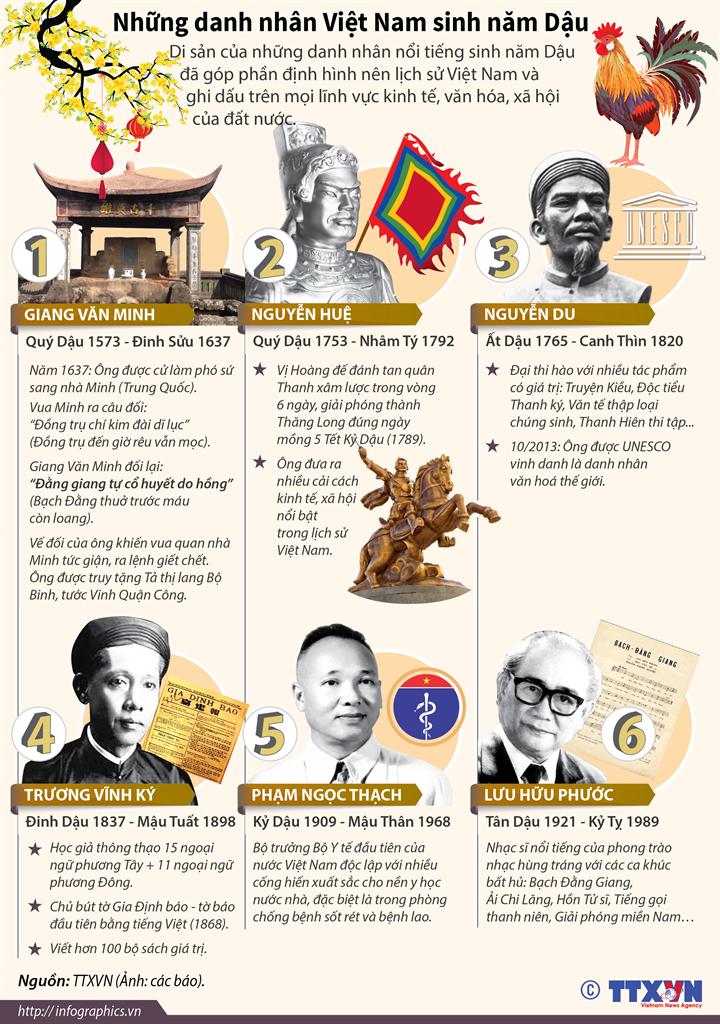 Những danh nhân Việt Nam sinh năm Dậu