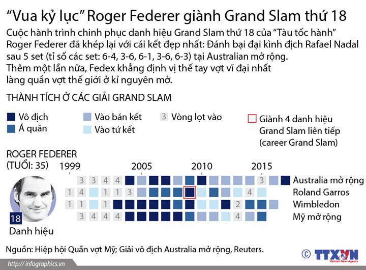 """""""Vua kỷ lục"""" Roger Federer giành Grand Slam thứ 18"""