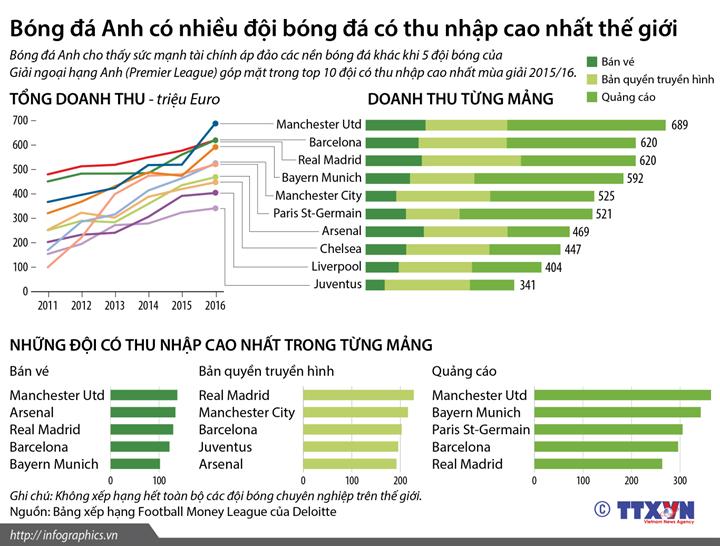 Bóng đá Anh có nhiều đội bóng đá có thu nhập cao nhất thế giới