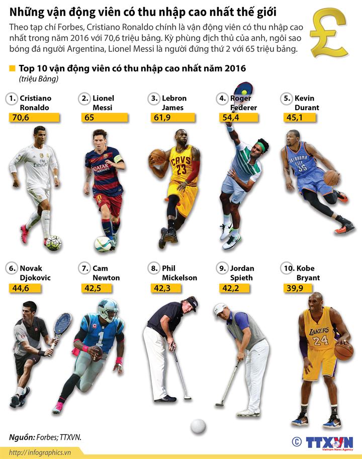 Những vận động viên có thu nhập cao nhất thế giới