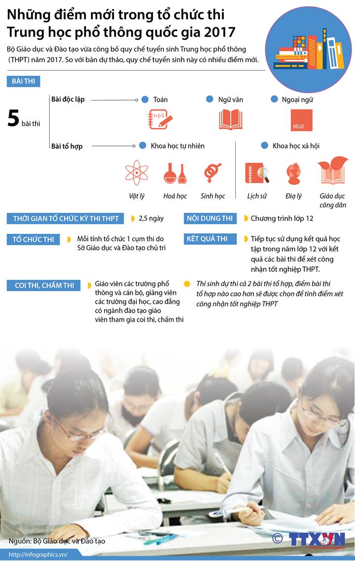 Những điểm mới trong tổ chức thi Trung học phổ thông quốc gia 2017