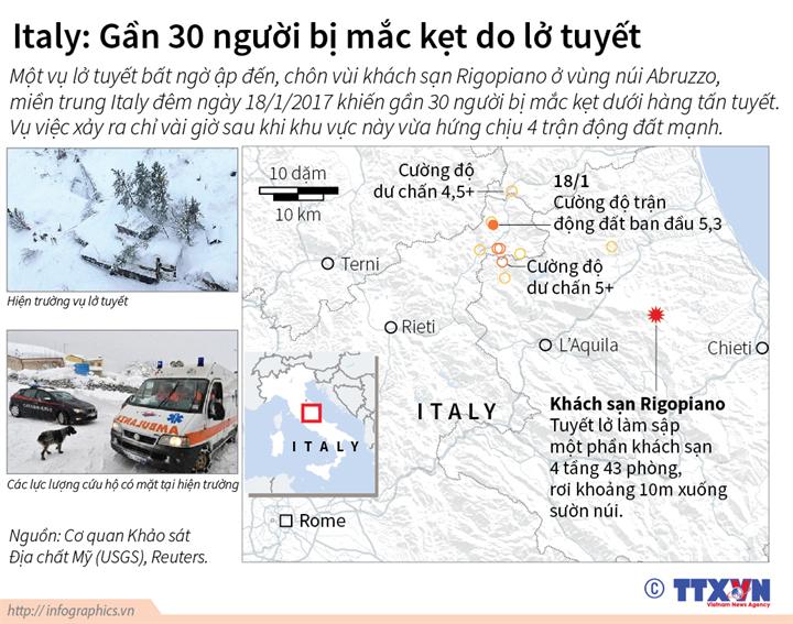 Italy: Gần 30 người bị mắc kẹt do lở tuyết