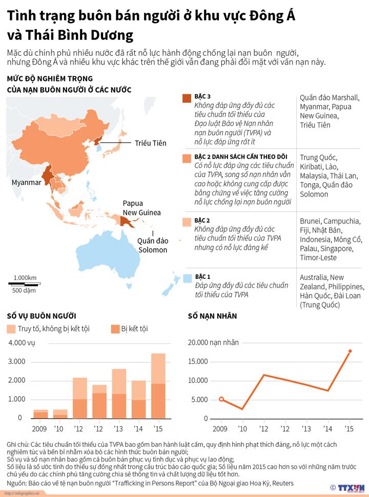 Tình trạng buôn bán người ở khu vực  Đông Á và Thái Bình Dương