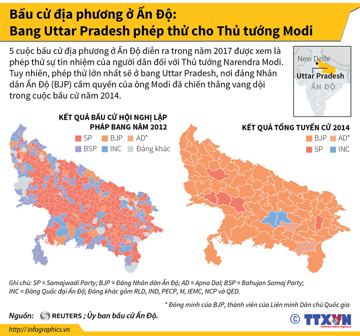 Bầu cử địa phương ở Ấn Độ: Bang Uttar Pradesh phép thử cho Thủ tướng Modi