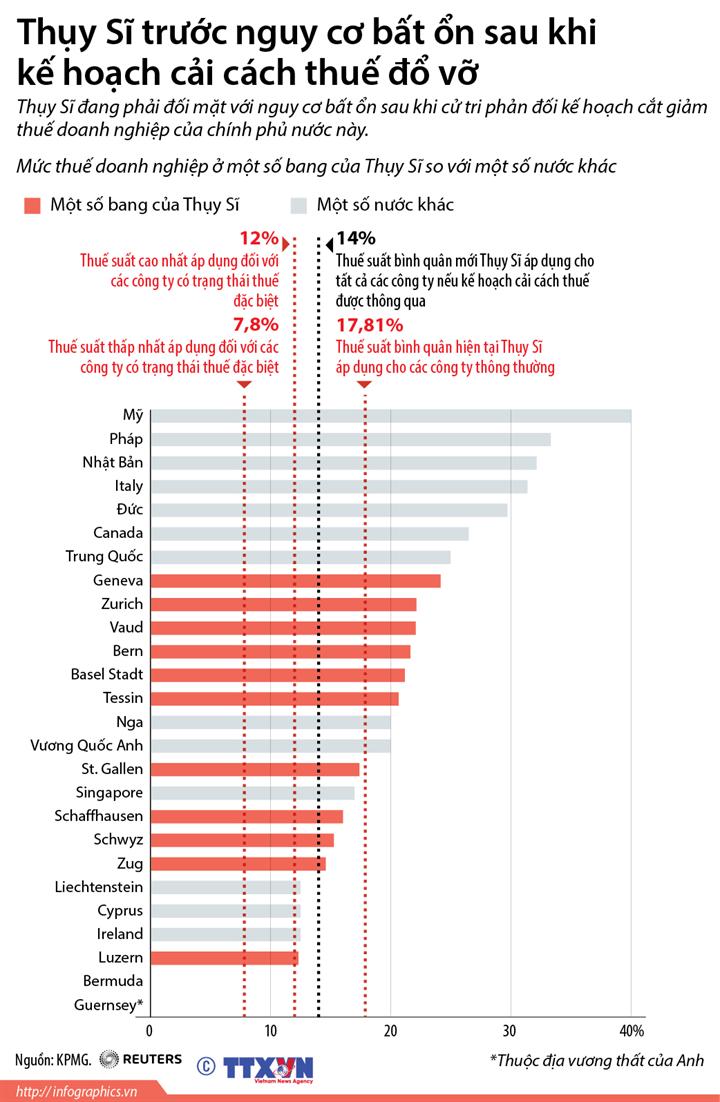 Thụy Sĩ trước nguy cơ bất ổn sau khi  kế hoạch cải cách thuế đổ vỡ