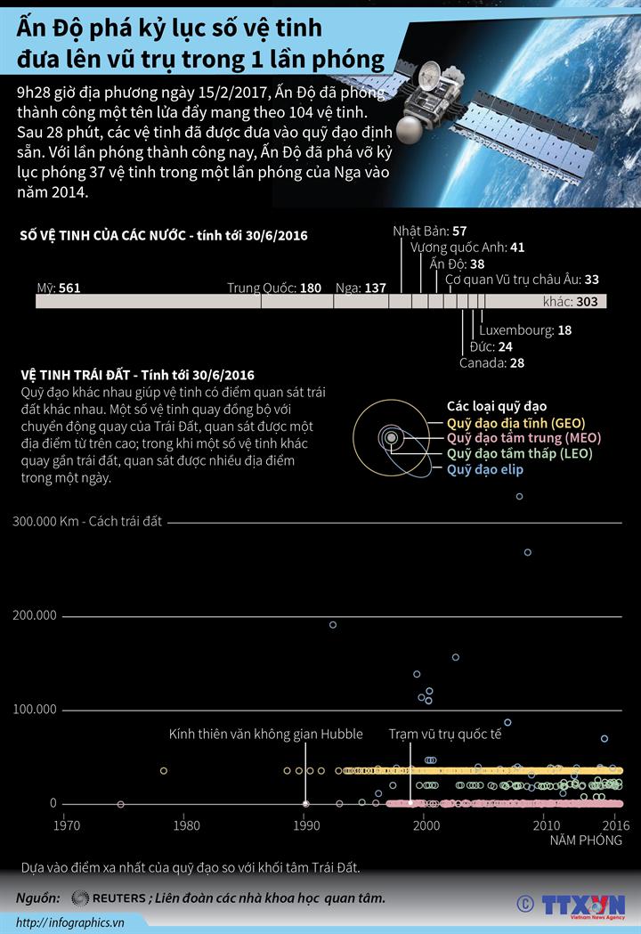 Ấn Độ phá kỷ lục số vệ tinh đưa lên vũ trụ trong 1 lần phóng