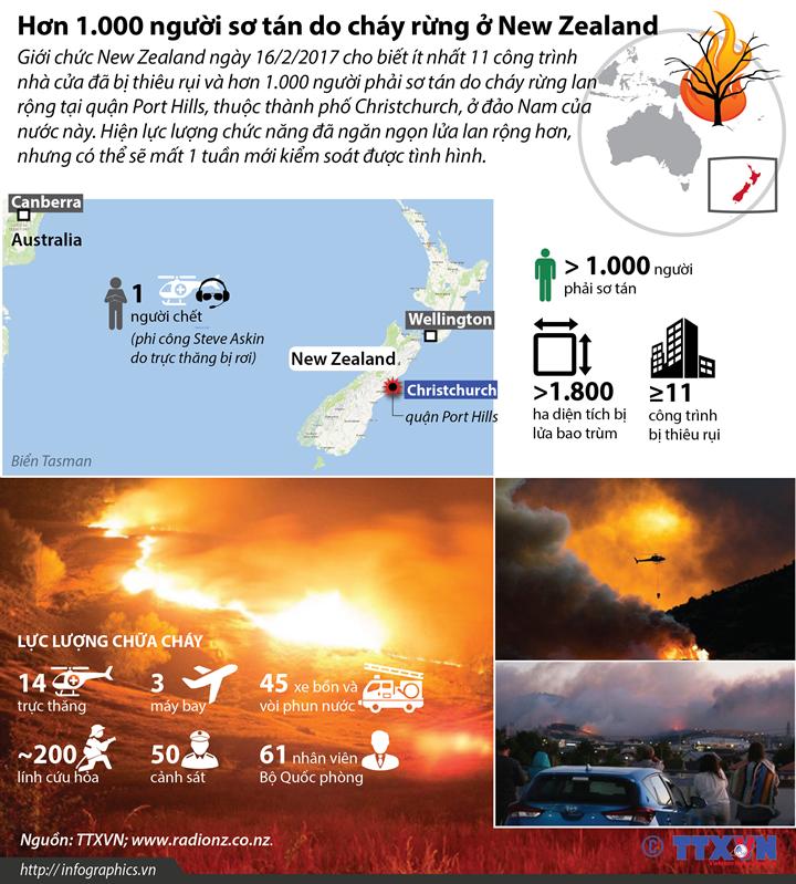 Hơn 1.000 người sơ tán do cháy rừng ở New Zealand