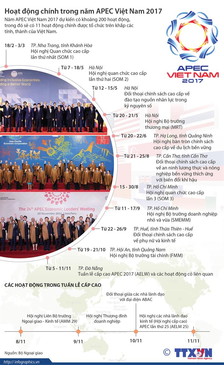 Hoạt động chính trong năm APEC Việt Nam 2017