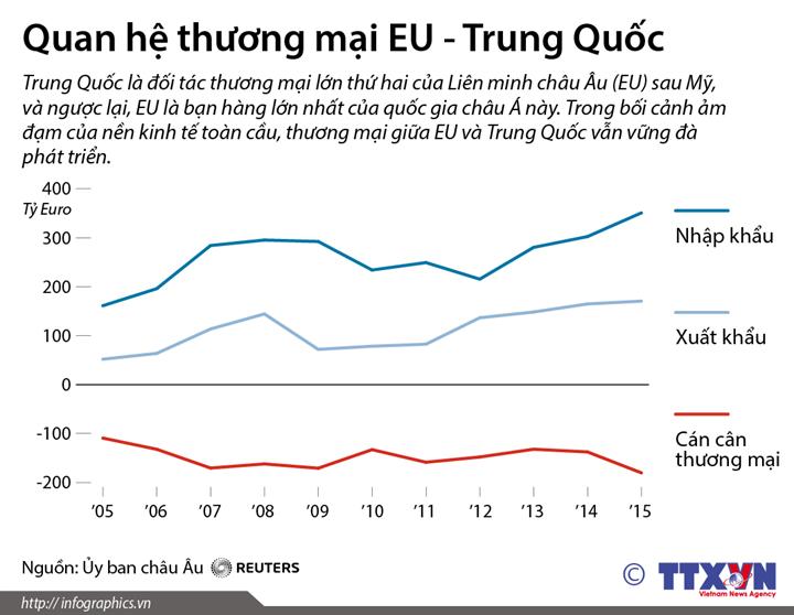 Quan hệ thương mại EU - Trung Quốc