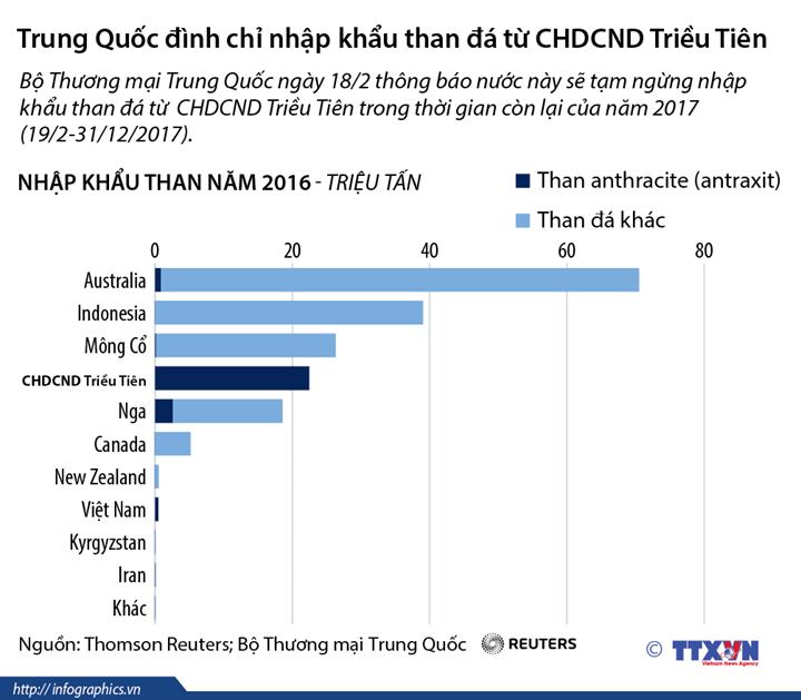 Trung Quốc đình chỉ nhập khẩu than đá từ Triều Tiên