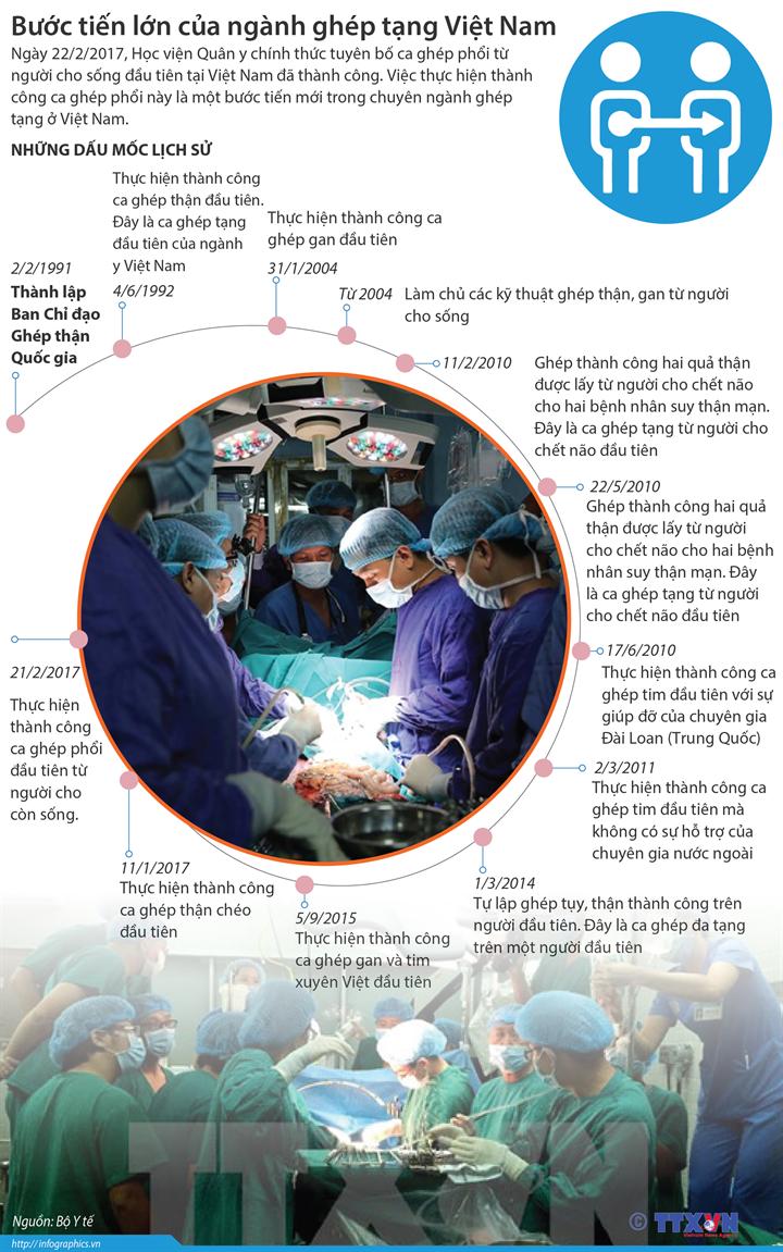 Bước tiến lớn của ngành ghép tạng Việt Nam