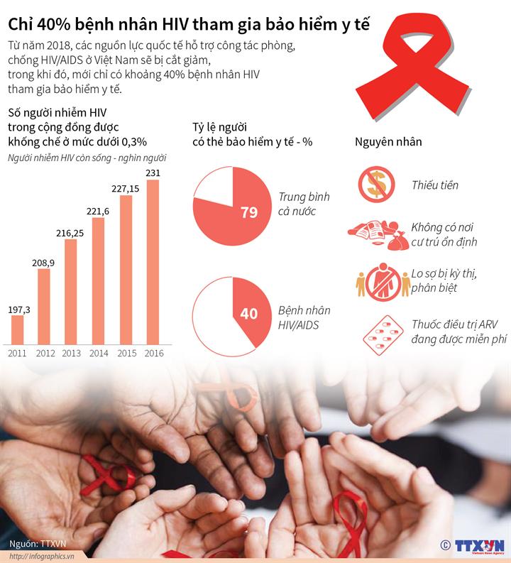 Chỉ 40% bệnh nhân HIV tham gia bảo hiểm y tế