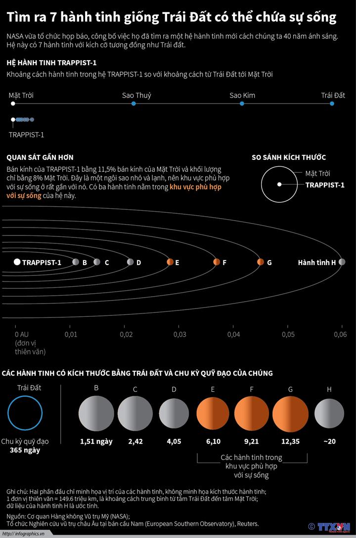 Tìm ra 7 hành tinh giống Trái Đất có thể chứa sự sống