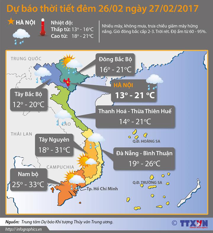 Dự báo thời tiết đêm 26 ngày 27/2:  Nam Bộ mưa dông