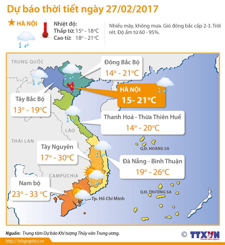 Dự báo thời tiết 27/2: Hà Nội trời hửng nắng, nhiệt độ cao nhất 21 độ C