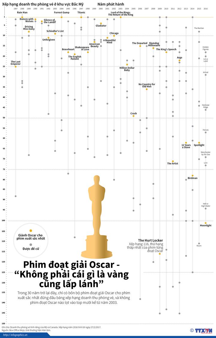 """Phim đoạt giải Oscar - """"Không phải cái gì là vàng cũng lấp lánh"""""""