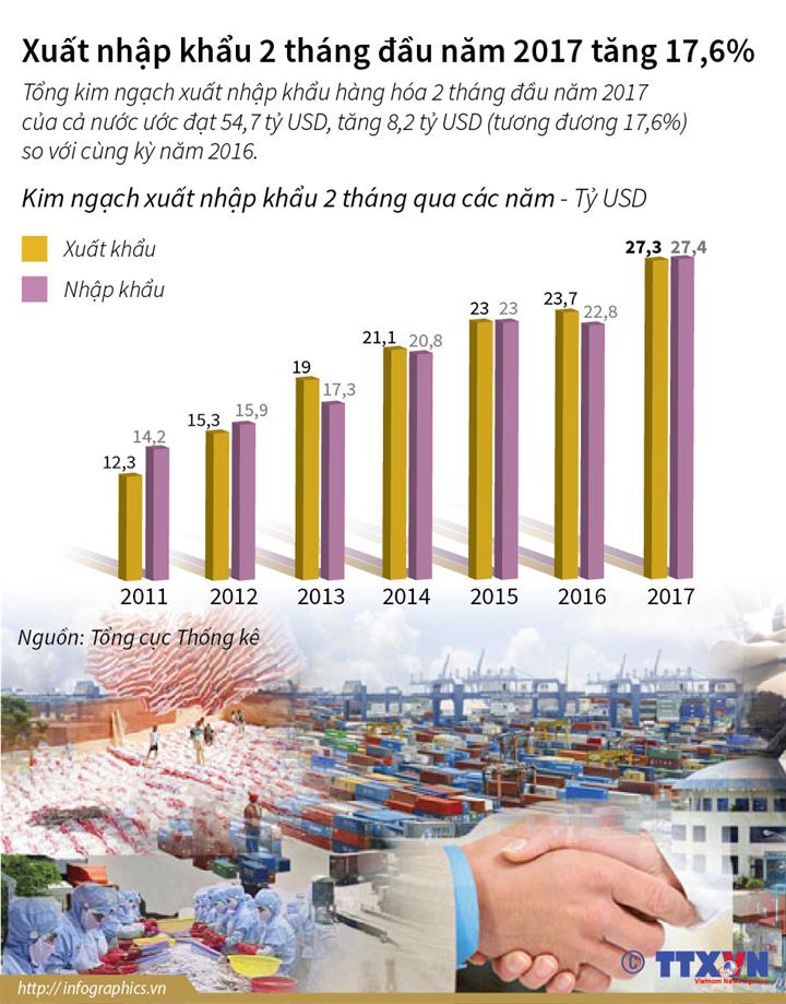 Xuất nhập khẩu 2 tháng đầu năm 2017 tăng 17,6%