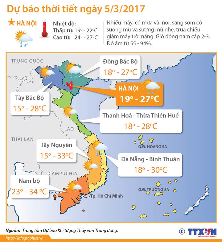 Dự báo thời tiết ngày 5/3: Bắc Bộ trưa chiều giảm mây trời nắng